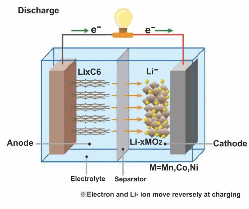 Features and Benefits of Pulsed RF GD OES for the Characterisation of Electrodes of Li-ion Batteries.