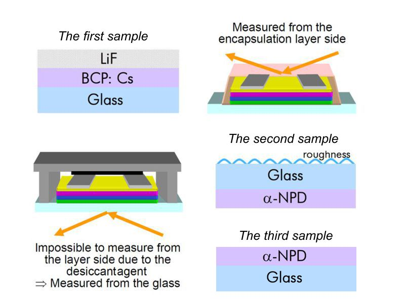 Encapsulated Organic Light Emitting Diode Devices Characterization by Spectroscopic Ellipsometry