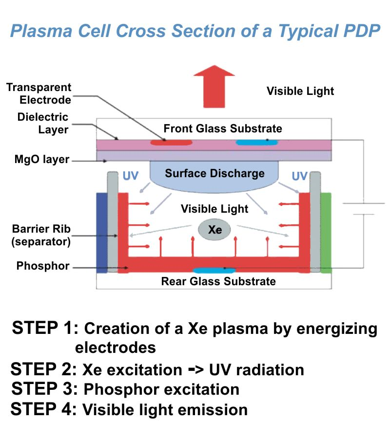 Plasma Display Panel Characterization Using Spectroscopic Ellipsometry