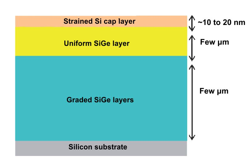 Strain Measurements of a Si Cap Layer Deposited on a SiGe Substrate, Determination of Ge Content