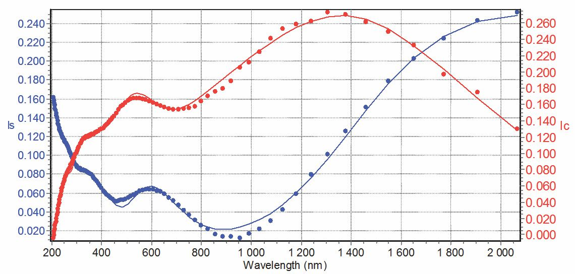 Ellipsometric Characterization of Doped and Undoped Crystalline Diamond Structures