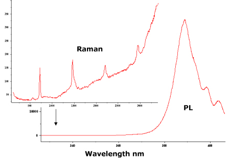 Raman and PL Characterization of GaN