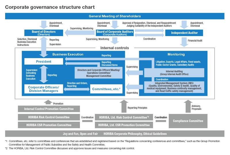 corporate governance horiba