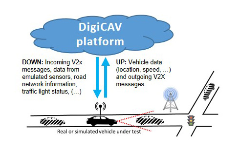 Figure 3 – Vehicle-in-the-Loop scenario with a single vehicle and simulated actors/infrastructure.