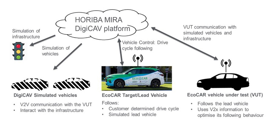 Figure 8 – EcoCAR test scenario delivery using DigiCAV.