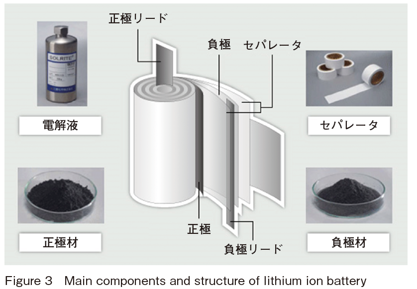 Main components and structure of lithium ion battery