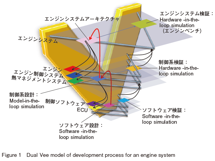 Dual Vee model of development process for an engine system
