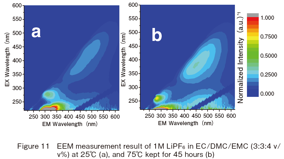 EEM measurement result of 1M LiPF6 in EC/DMC/EMC (3:3:4 v/v%) at 25℃ (a), and 75℃ kept for 45 hours (b)