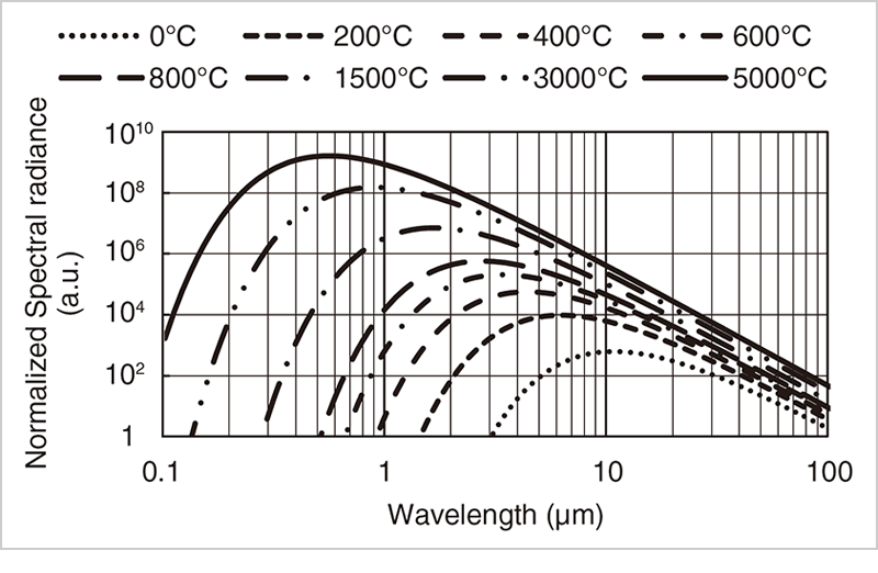 Figure 1 Planck's law (the relationship between the temperature of an object and the radiation energy emitted by the object)