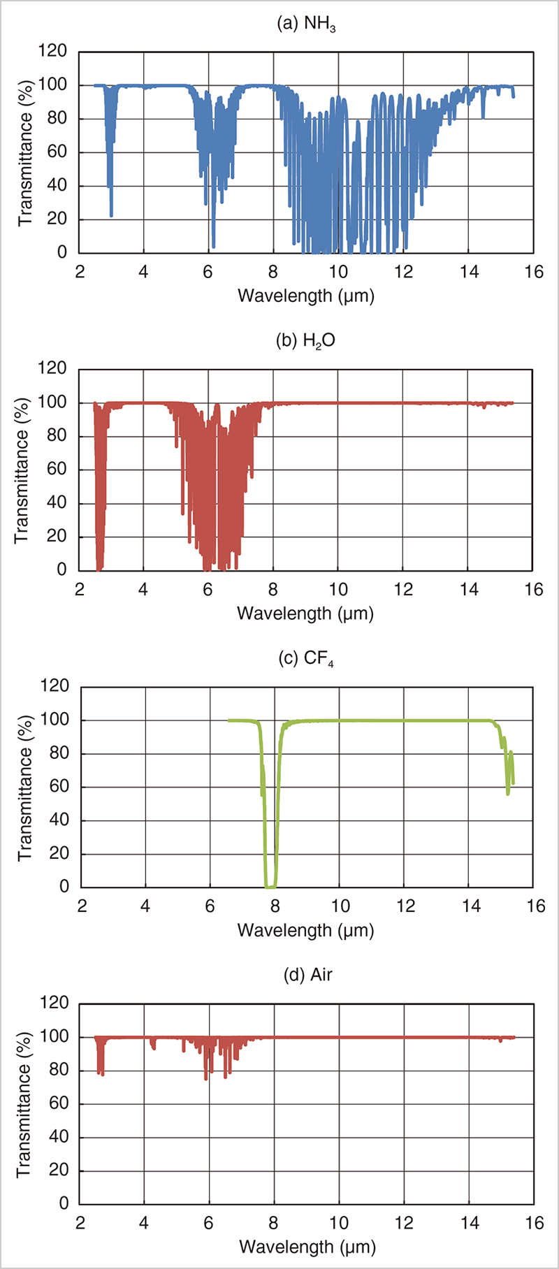 Figure 2 Transmission spectrums of representative reactive gas (1atm, gas temperature 25°C, Optical path length 10mm)