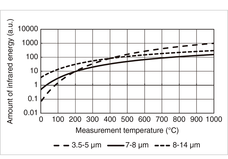 Figure 3 The relationship between the measurement temperature and the amount of infrared energy of each wavelength (Emissivity: 1.000)