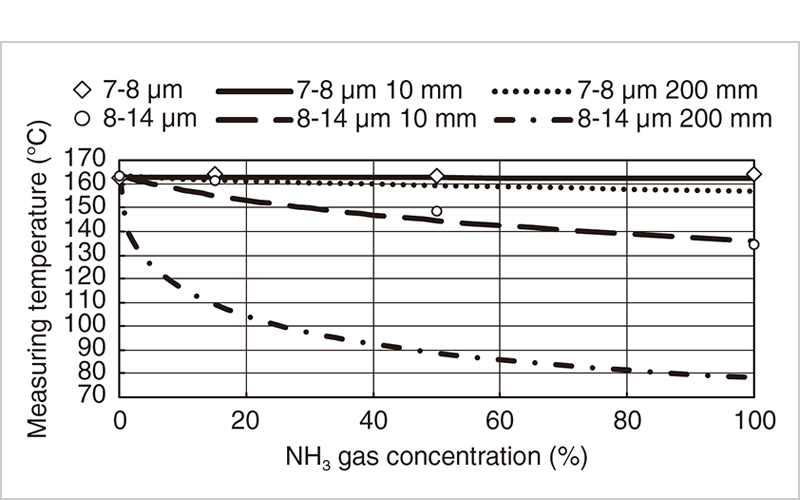 Figure 6 Influence of NH3 gas absorption about difference of spectrum response (plot: Experimental result, Dotted line: calculation result)