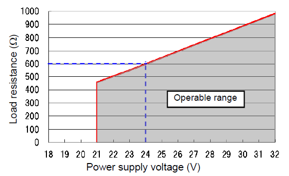 Relation between power supply voltage and load resistance