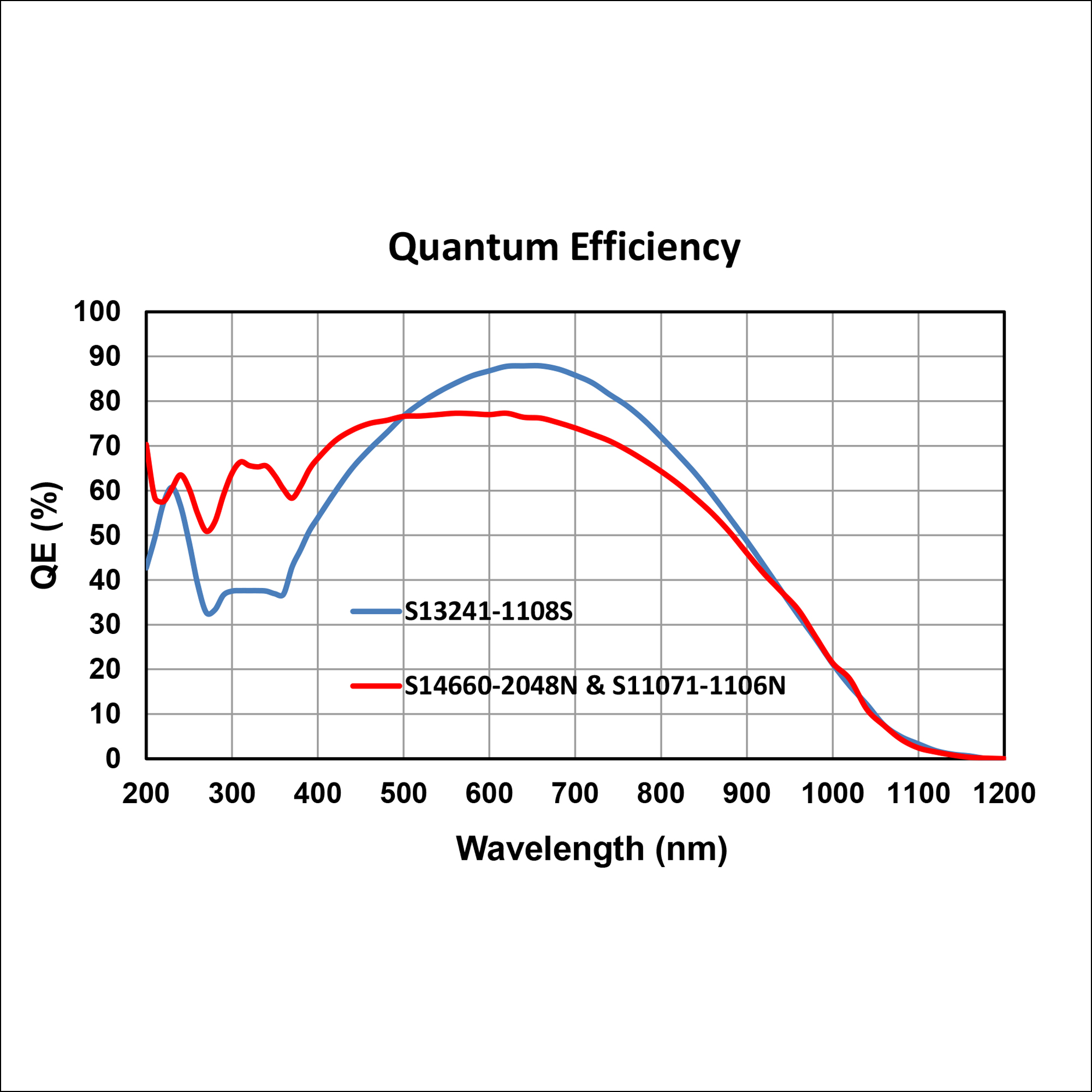 OES-Star UV-VIS-NIR Spectrometer Quantum Efficiency