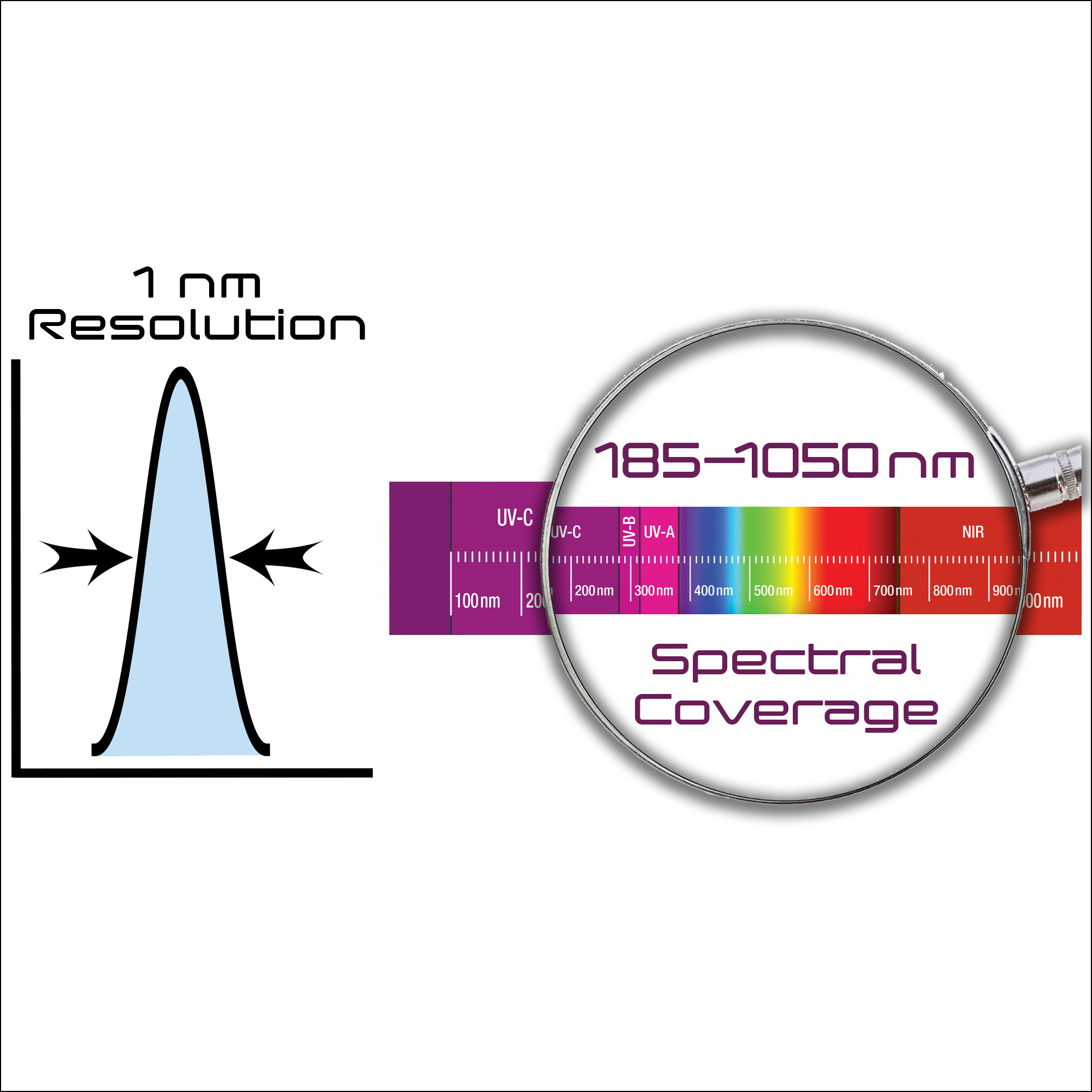 OES-Star UV-VIS-NIR Spectrometer Spectral Coverage