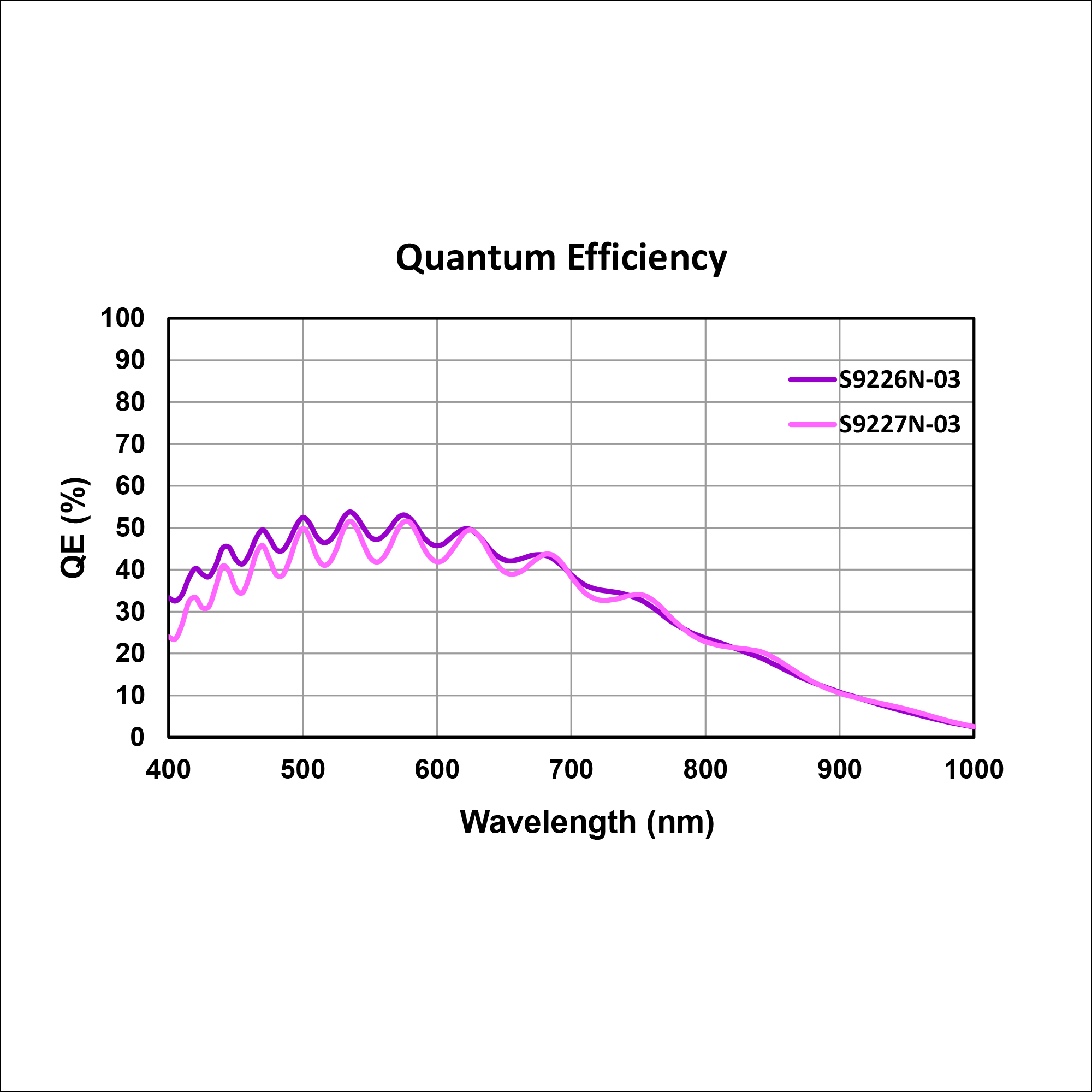 VS20 VIS Quantum Efficiency