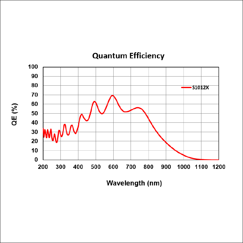 VS70-PDA Quantum Efficiency