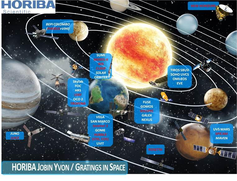 HORIBA Grating in Space