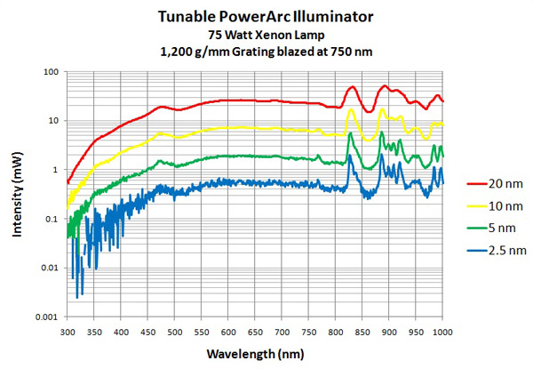 Tunable PowerArc 750 nm grating output curve
