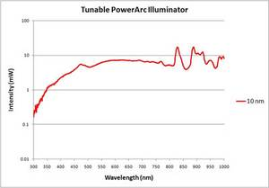 Tunable PowerArc Illuminator Tuning Curve