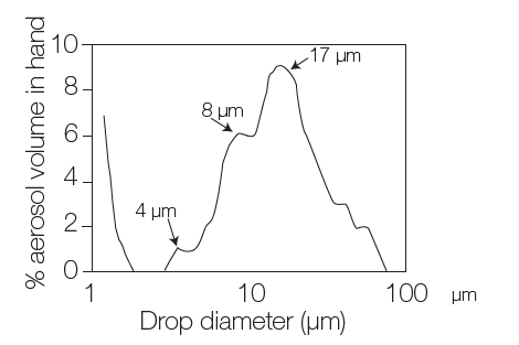 Typical drop diameter distribution after creation of the aerosol by the nebulizer (primary aerosol)