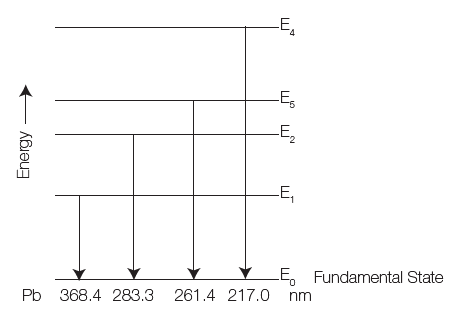 Energy diagram for Pb – Many lines are emitted for an element
