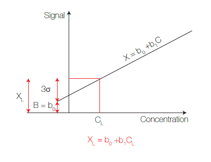 Calibration curve used for quantitative determination – Y-axis is for intensities and X-axis for concentrations. Least square are used for regression.