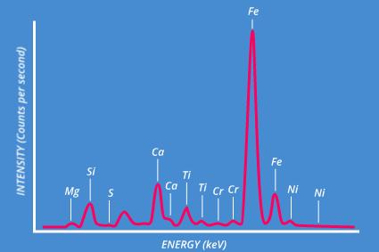 https://static.horiba.com/fileadmin/Horiba/Technology/Measurement_Techniques/Atomic_Spectroscopy/X-Ray-Fluorescence-Spectroscopy-XRF/Qualitative_Analysis__3_.png