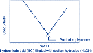 Examples: Hydrochloric acid (HCl) titrated with sodium hydroxide (NaOH): H+ + Cl- + Na+ + OH- → Na+ + Cl- + H2O