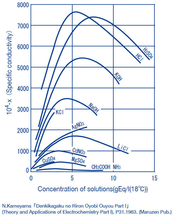In general, the conductivity of electrolyte solutions peak at high concentrations. Note that this means that a single conductivity value corresponds to two concentration values.