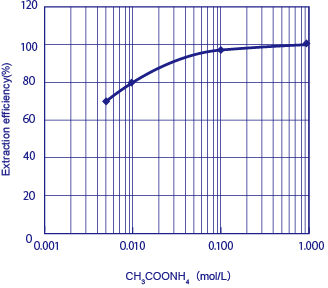 Fig.1:Variation of extraction efficiency with CH3COONH4 concentration.