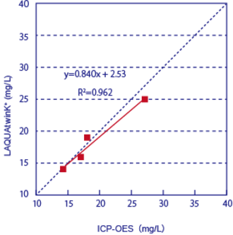 Fig.2 Relation between measured values of K+ (mol/L) by ICP-OES and by LAQUAtwin.