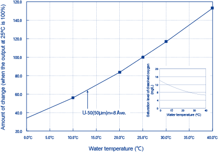 Figure 2: The influence of temperature on DO sensor output (Diaphragm Electrode Method)