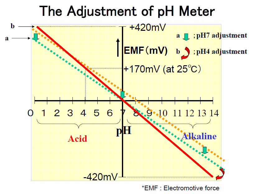 schematic diagram, which outlines zero-span calibration of the pH meter.
