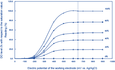 Figure 3 DO Reduction Current and Electric Potential of the Working Electrode