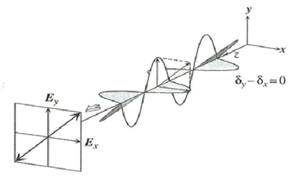 spectroscopic ellipsometry  basic concepts