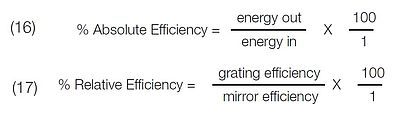 Efficiency profiles