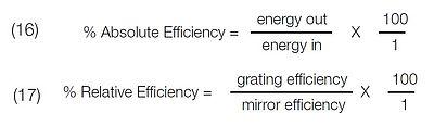 Efficiency profiles