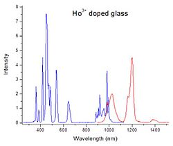 PL emission and excitation spectra of Ho3+ doped glass