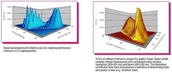 Total Luminescence Spectroscopy (TLS)