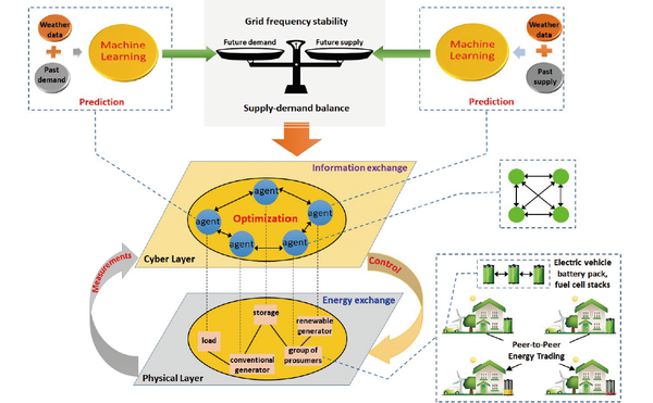 Illustration for the proposed machine learning based and multi-agent system based control and optimization approaches for energy grids