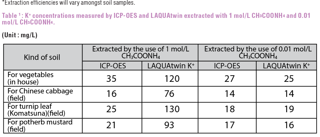 Measurement of Potassium in Soil - HORIBA