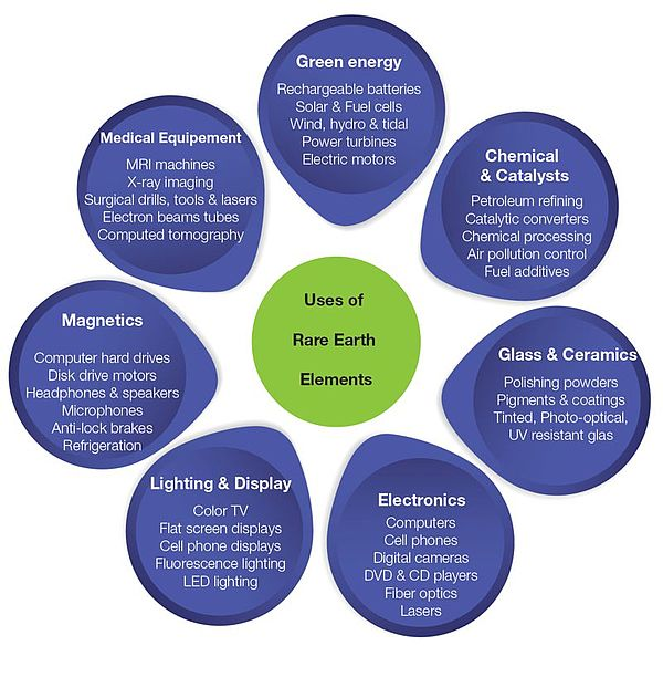 Use of Rare Earth Elements (REE).