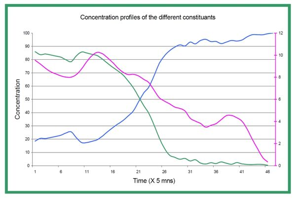 Concentration profiles of the different constituants.