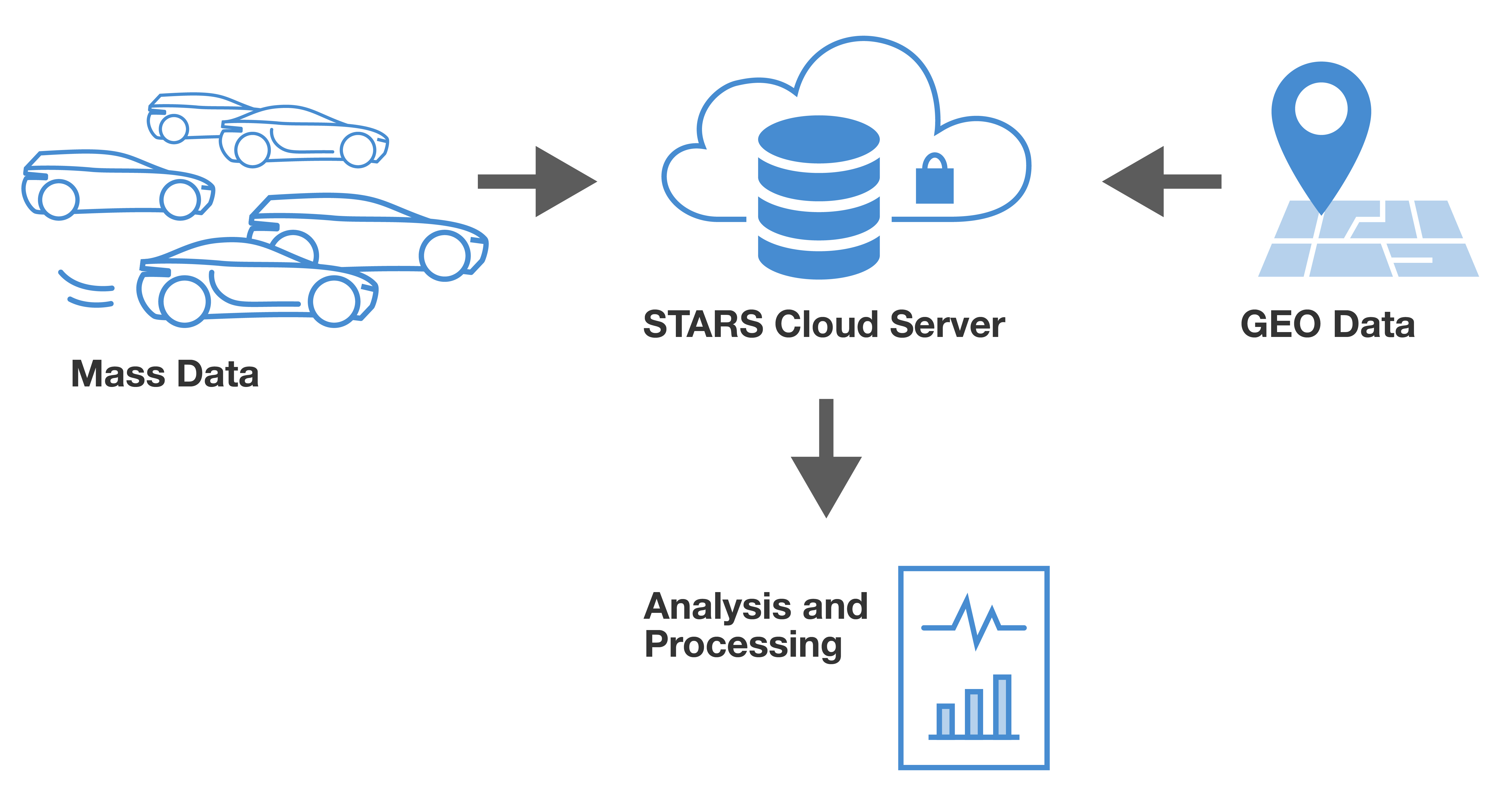 Mass Data Management of Emission Data with SEMS