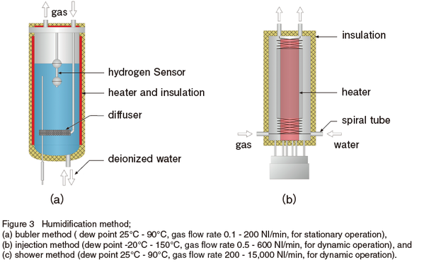 Humidification method;