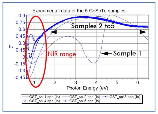 The NIR range contains the most important information to analyze the different GeSbTe structures.