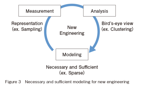 Necessary and sufficient modeling for new engineering