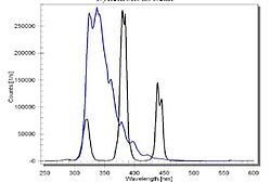 Data represents a mixture of three organic hydrocarbons: p-terphenyl, anthracene, and perylene.