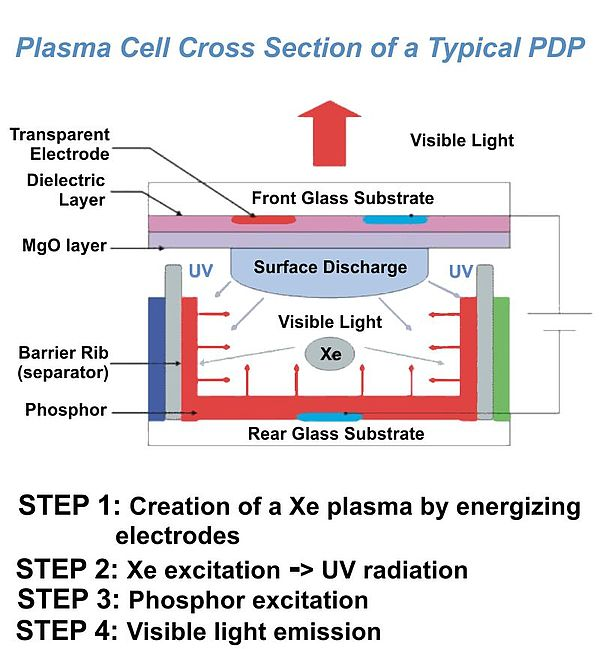 Plasma Cell Cross Section of a Typical PDP